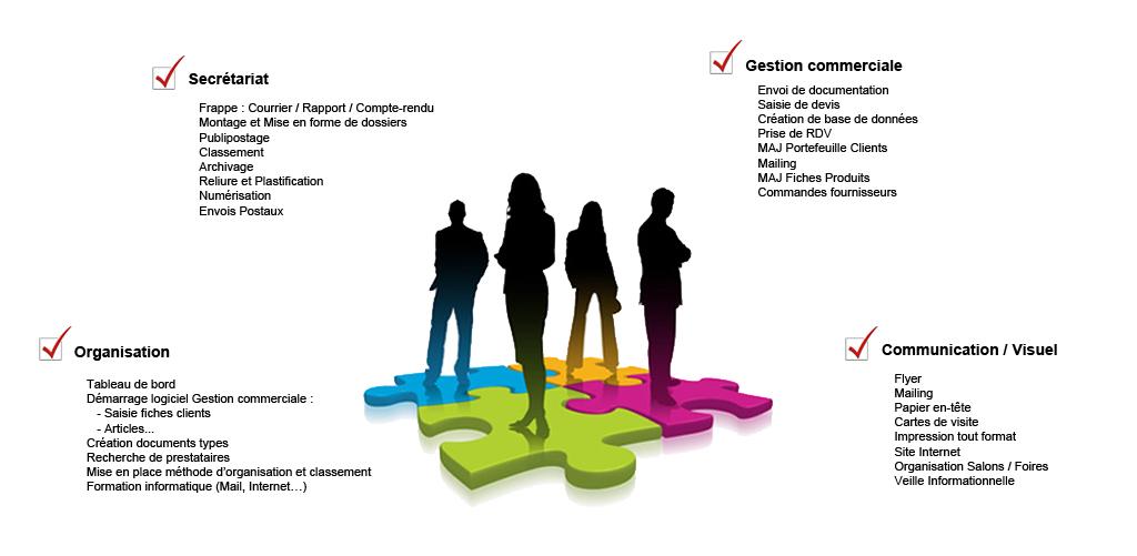 OPH Concept Votre Assistante Distance Secretariat Comptabilite Communication Organisation Externalisation